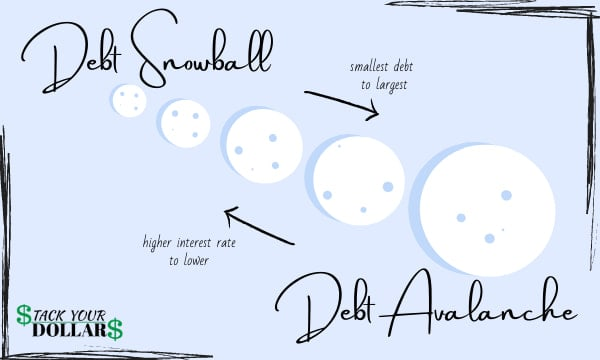 Image showing difference between debt snowball vs debt avalanche