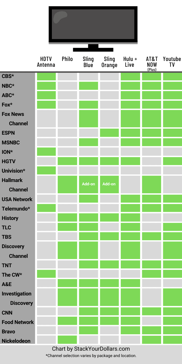 Image of a streaming TV comparison chart: Comparing channels for HDTV Antenna, Philo, Sling TV: Blue & Orange, Hulu + Live TV, AT&T NOW (Plus), and Youtube TV.