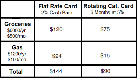 Comparing the Best Credit Cards For Groceries Chart